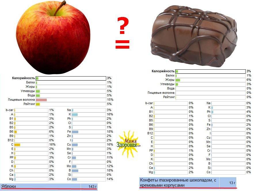 Сколько калорий в 1 яблоке – зеленом, красном, голден 100 г