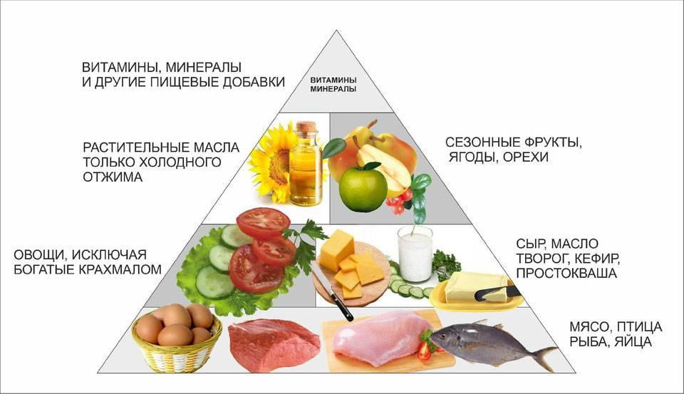 Безуглеводная диета: меню на каждый день недели и таблица продуктов