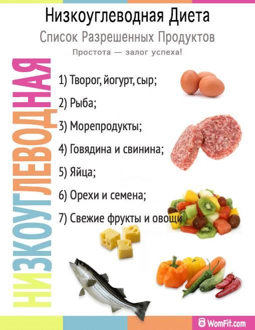 Безуглеводная диета: меню для похудения на неделю, таблица продуктов