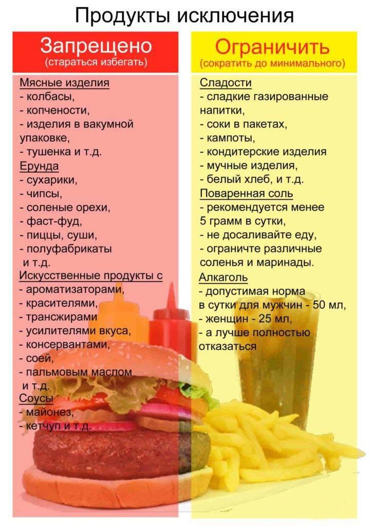 Что нельзя есть при похудении и диете