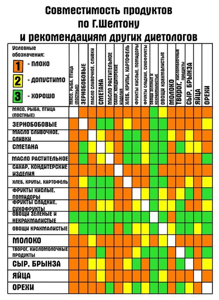 Таблица совместимости продуктов при правильном питании