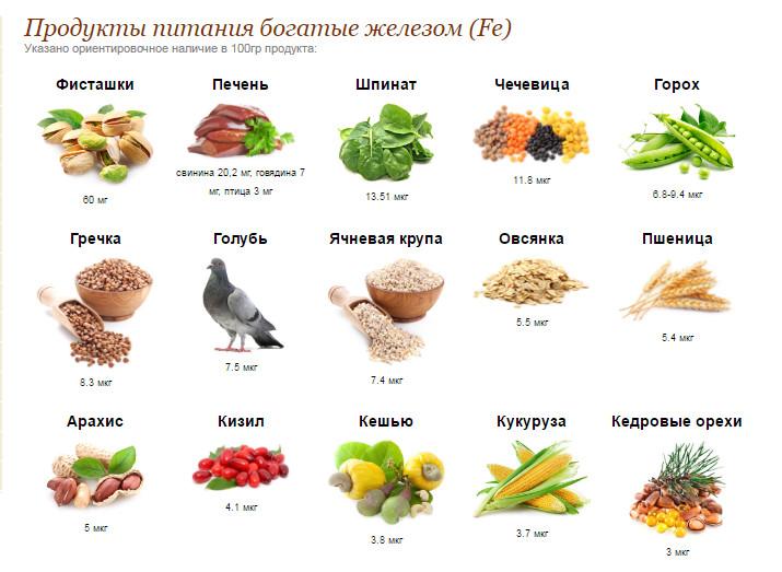 Какие продукты повышают гемоглобин в организме