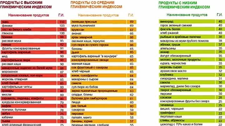 Полная таблица с содержанием гликемического индекса различных продуктов