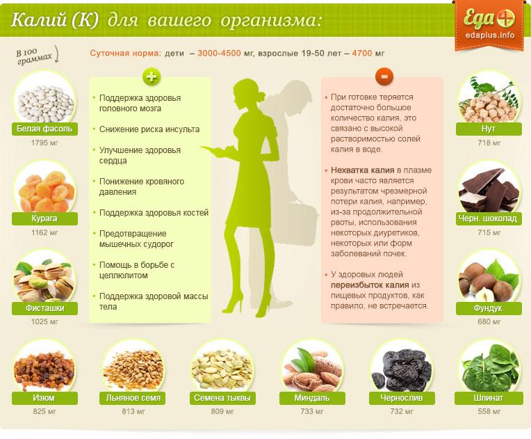 В каких продуктах содержится калий больше всего: значение для организма человека