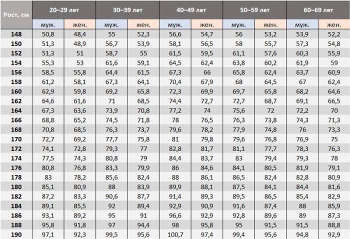 Пропорции тела мужчины таблица