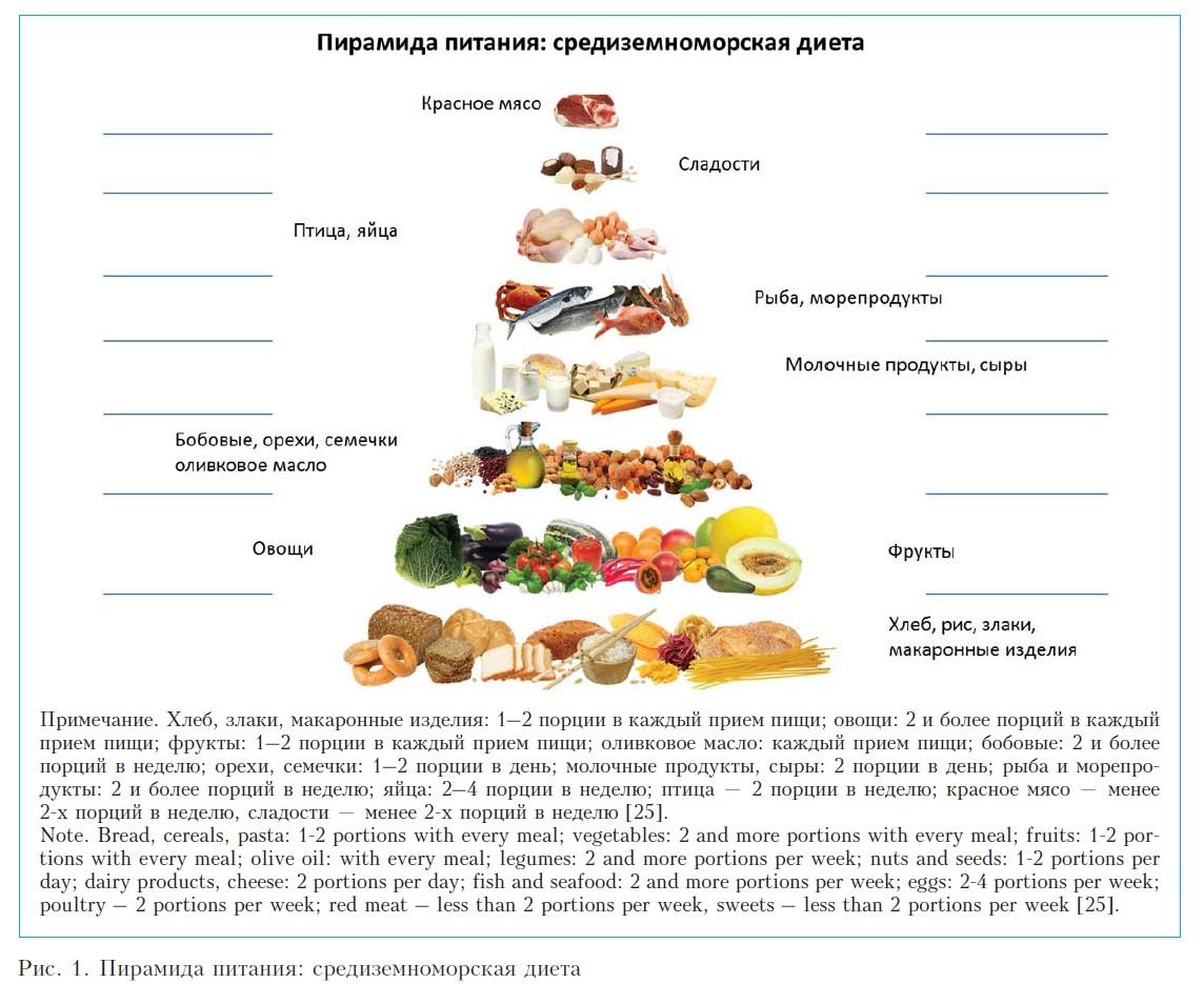 Что такое средиземноморская диета, меню на каждый день для похудения