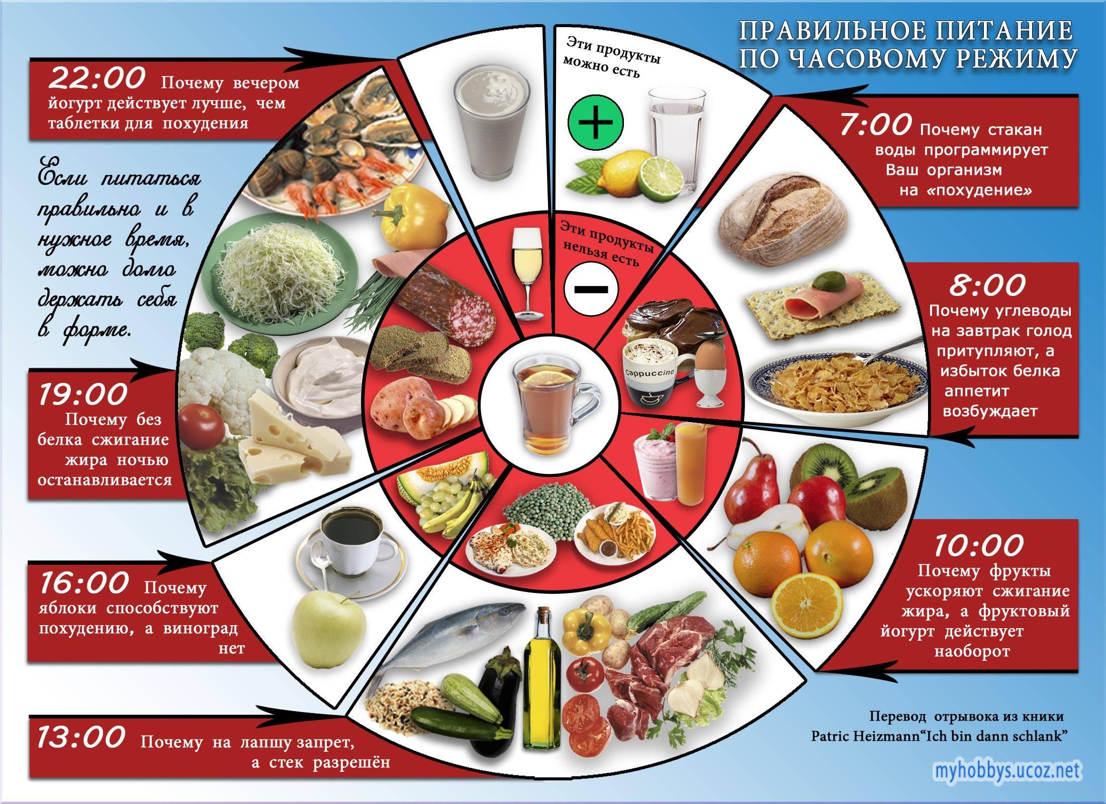 Какие продукты необходимо исключить из рациона для быстрого похудения?