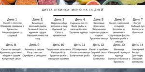 Белковая диета аткинса для похудения: фото, результаты, меню по дням, полная таблица продуктов   женский журнал читать онлайн: стильные стрижки, новинки в мире моды, советы по уходу