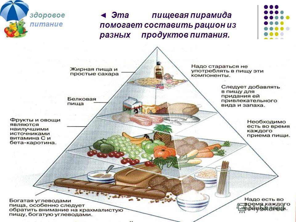 Пирамида правильного (здорового) питания, способы похудения