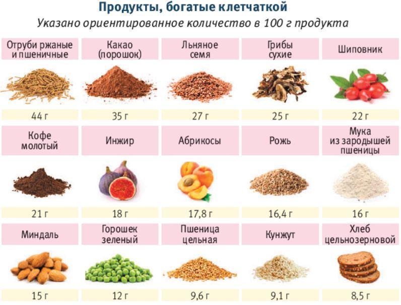 Клетчатка для похудения: где содержится, как правильно принимать, чтобы похудеть — lisa.ru | lisa.ru