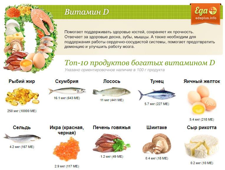 В каких продуктах содержится витамин д: список с наибольшим количеством в составе