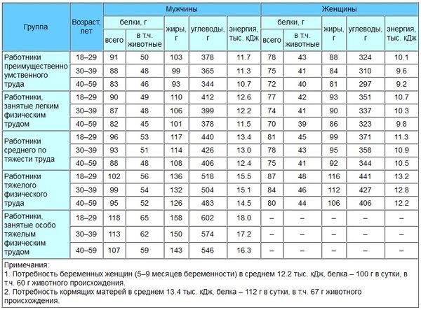 Бжу для набора мышечной массы: порядок расчета, дозировка, свойства, отзывы