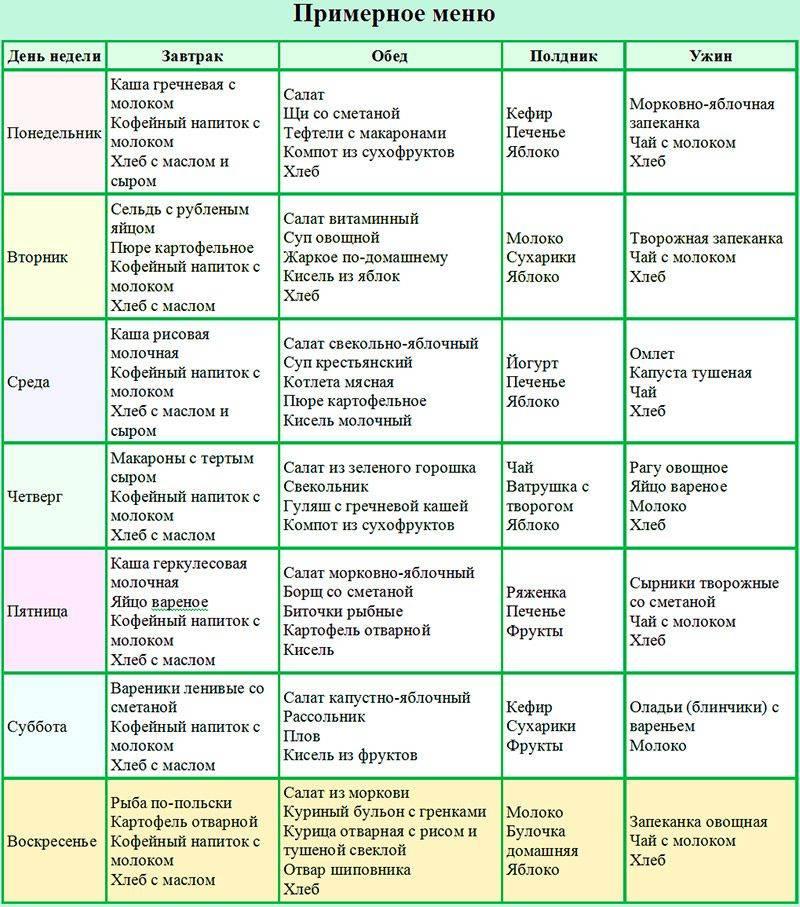 Меню правильного питания для похудения на месяц: диета и примеры сбалансированного рациона