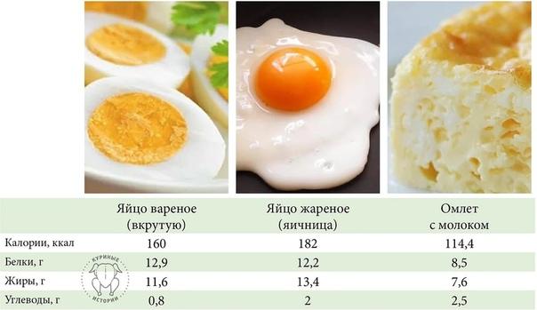 Сколько калорий в яйце: пищевая ценность, польза и вред для организма, употребление при похудении