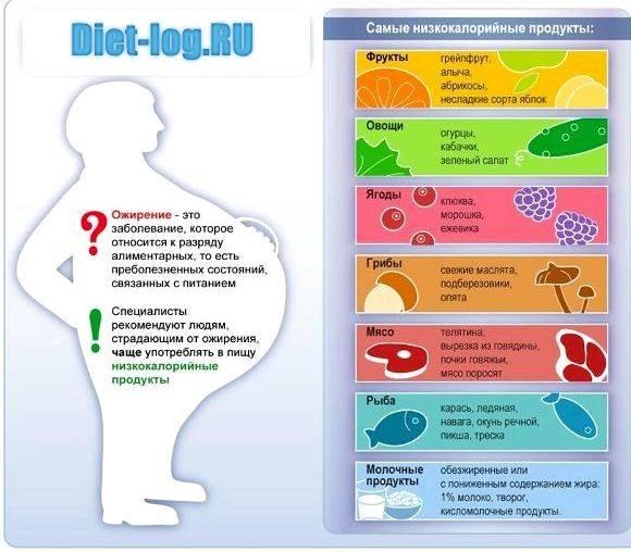 Употребление жиросжигающих фруктов при похудении