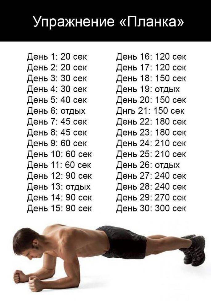 Упражнение планка— польза и противопоказания