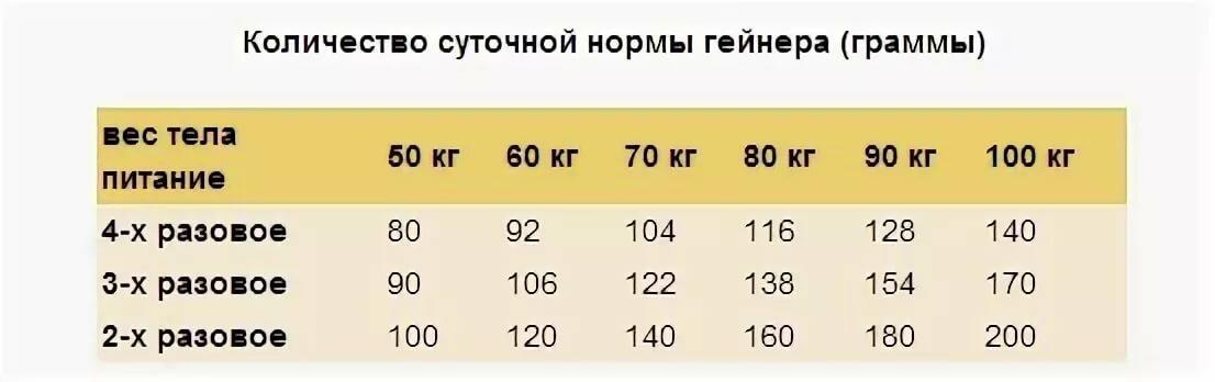 Гейнеры для набора массы: вред, польза и побочные эффекты | proka4aem.ru