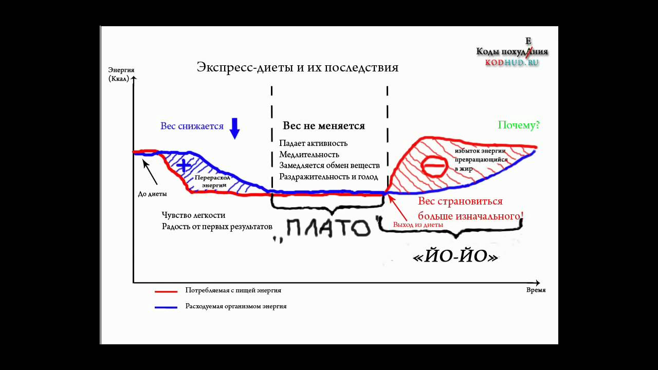 Что такое эффект плато и как его преодолеть?