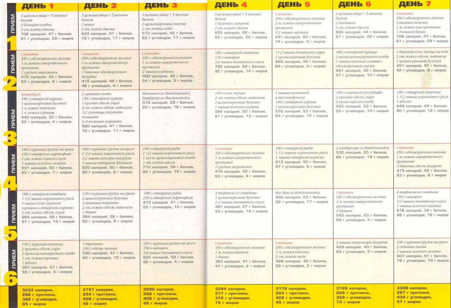 Жиросжигающая диета: основные правила, меню на неделю, популярные рецепты