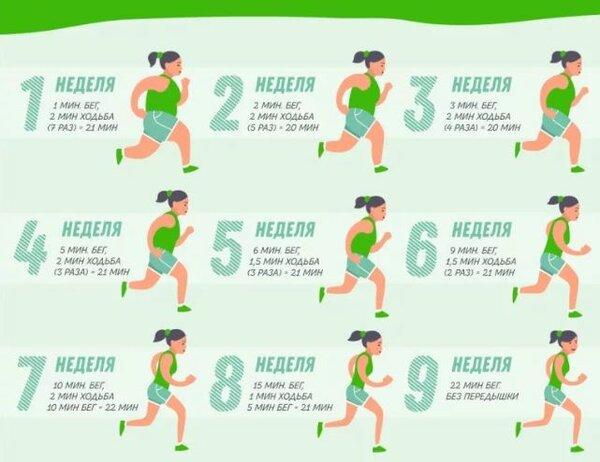 Как правильно бегать: техника бега для начинающих