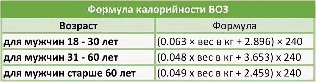 Расчет калорий для набора массы калькулятор