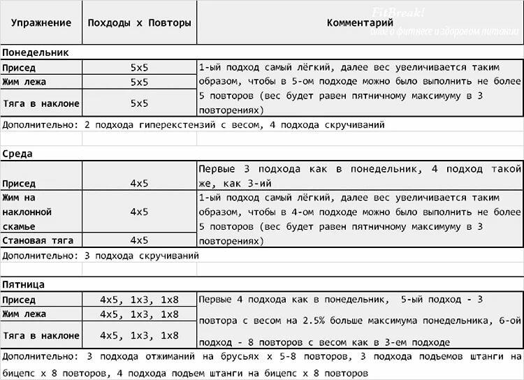 Тренировка для набора мышечной массы для мужчин: базовый комплекс упражнений - tony.ru