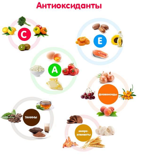 Антиоксиданты в продуктах питания: в каких содержатся