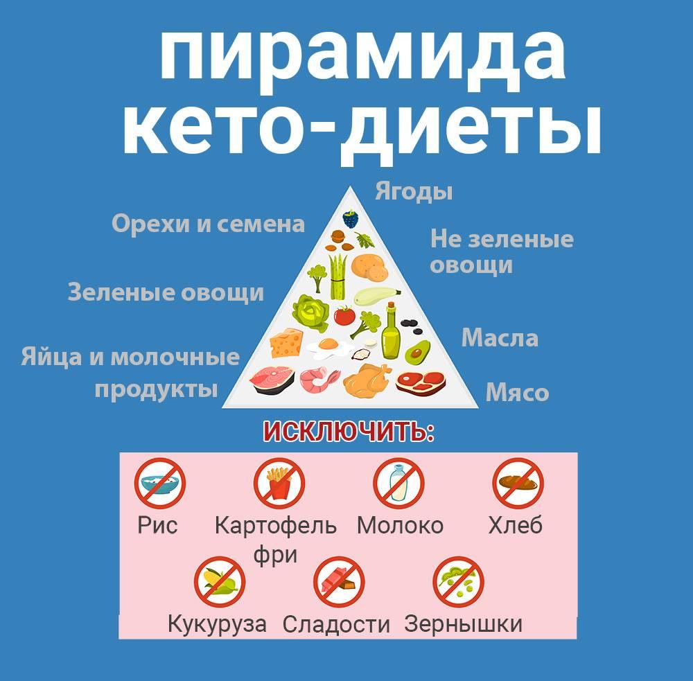 Что такое кето-диета, подробное меню и отзывы похудевших