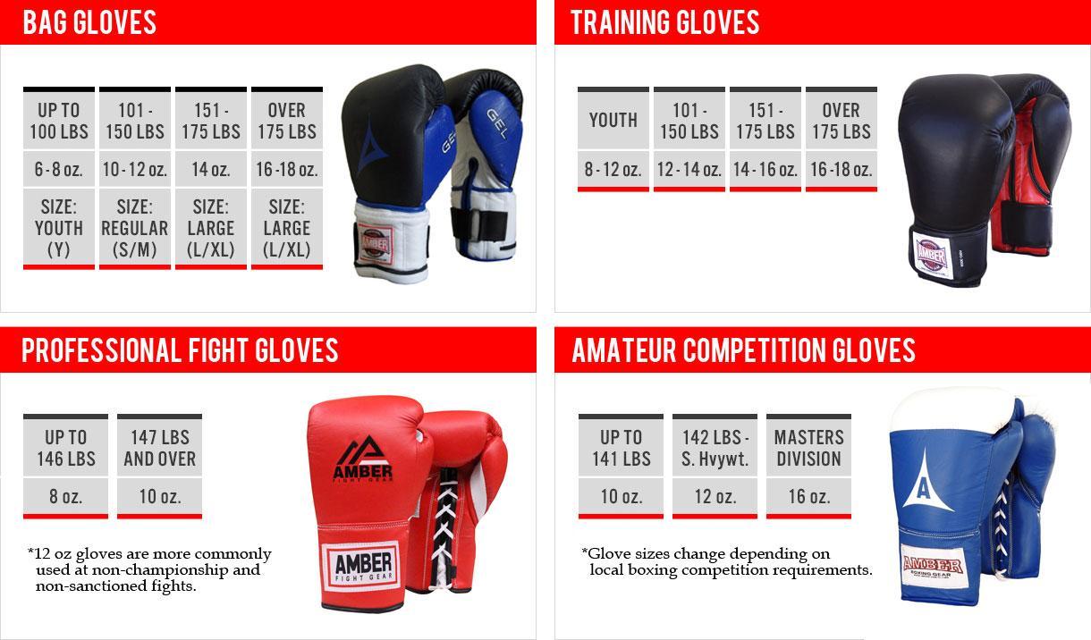 Чем отличаются снарядные перчатки от боксерских?