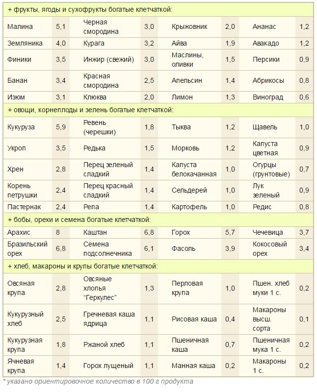 Продукты, богатые клетчаткой (таблица)