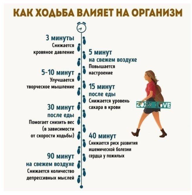 Ходьба на месте: что произойдет с вашим телом, если практиковать её