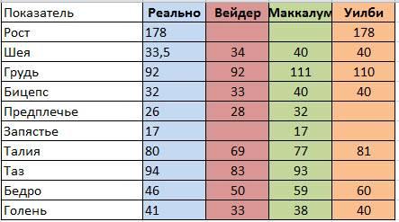 Идеальные пропорции тела мужчины таблица