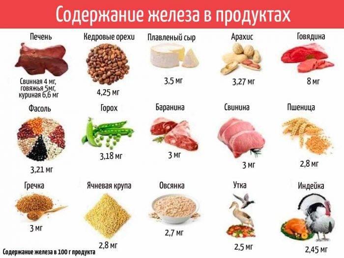 Продукты с высоким содержанием железа (таблица)