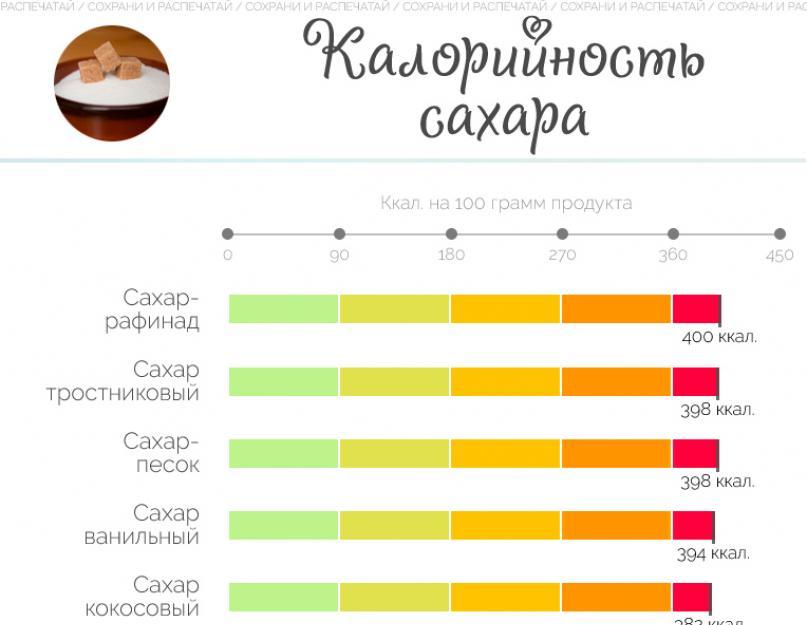 Какой сахар лучше, полезнее и слаще - тростниковый или свекольный, отличия и разница
