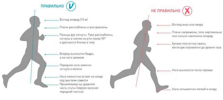 Как правильно дышать при беге - советы для разных видов бега