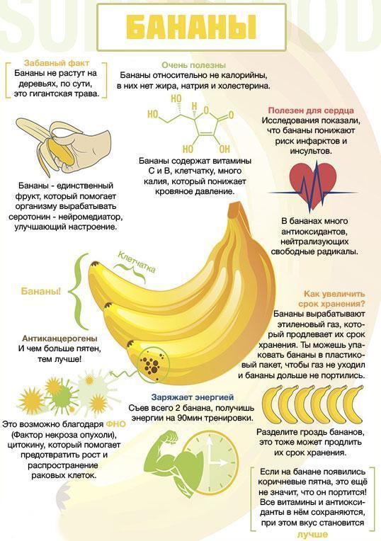 » банановая диета