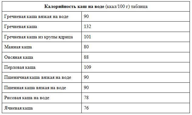 Химический состав зелёной гречки: калорийность, гликемический индекс варёной или пророщенной крупы