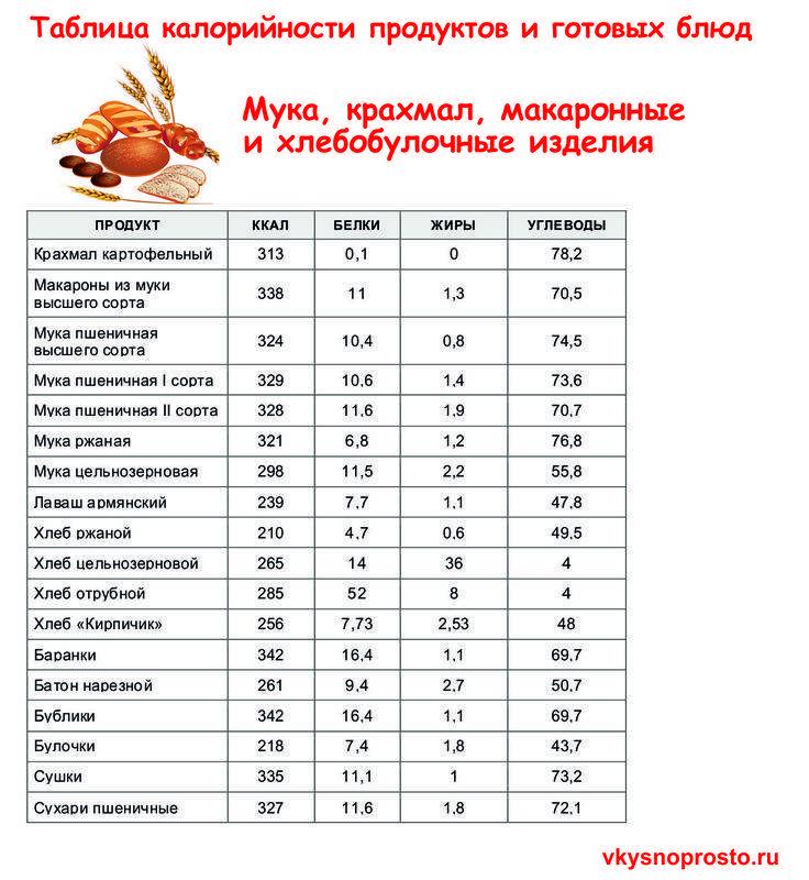 Топ-9 лучших бесплатных приложений для подсчета калорий