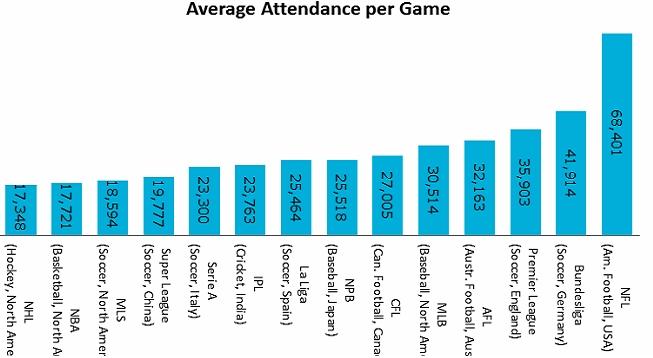 Статистика спорта
