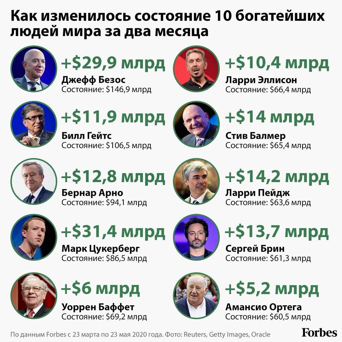 Топ-10 самых богатых людей россии. рейтинг 2020 |