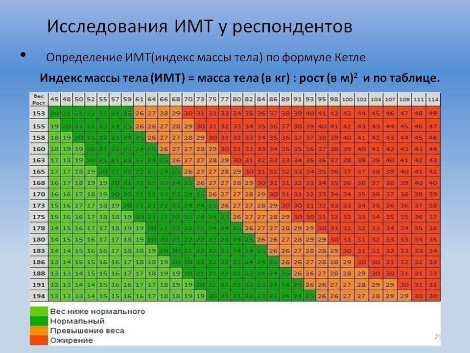 Калькулятор площади поверхности тела, индекса массы тела — утилиты pharm community