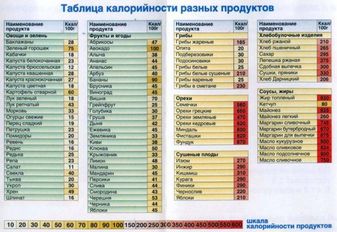 Таблица калорийности — Сладкое