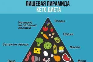 Кетогенная диета для похудения: что можно есть – примерное меню