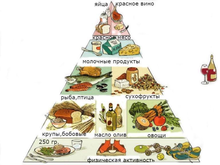 Средиземноморская диета. недельное меню