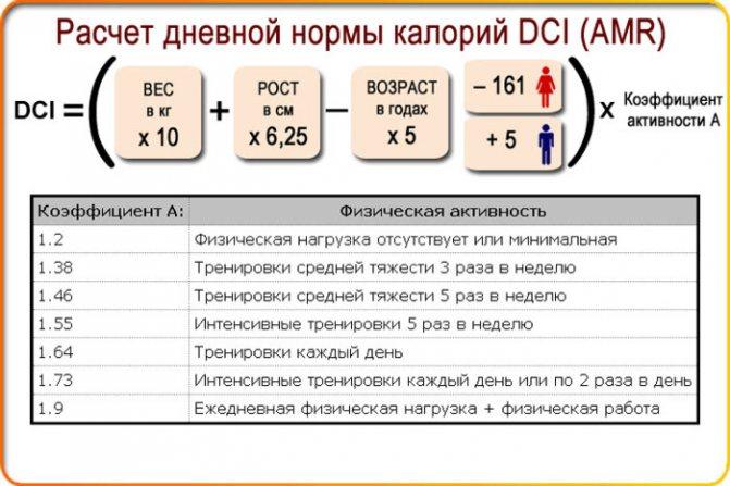 Суточная норма калорий — формула для расчета, калькулятор, таблицы