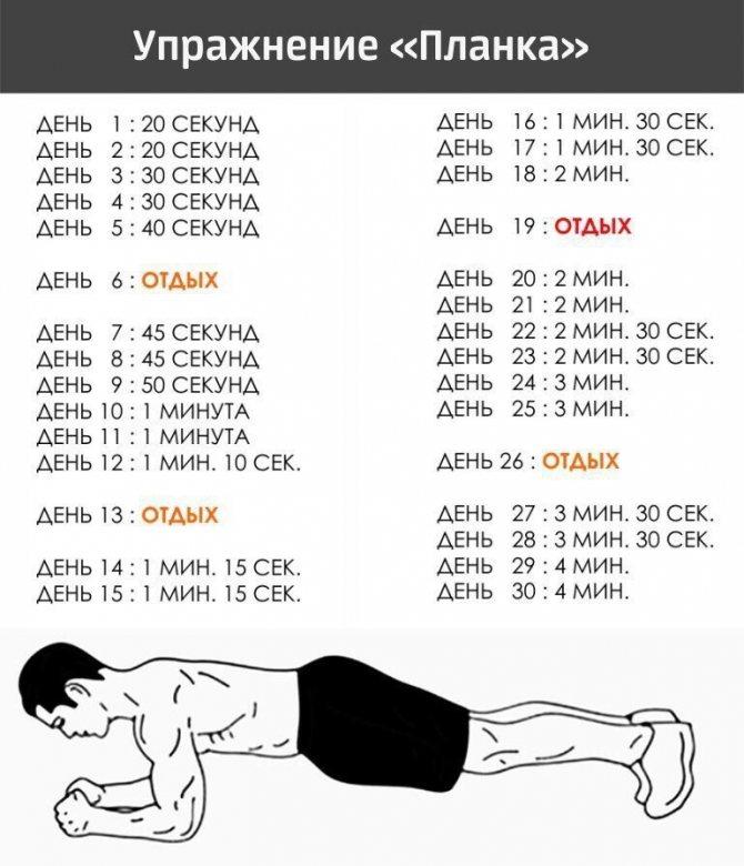 Польза и вред упражнения «планка»