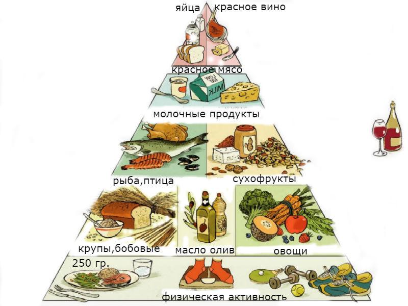 Средиземноморская диета долгожителей для похудения