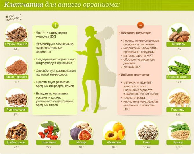 Полезные жиры: список продуктов, содержащих полезные жиры для похудения