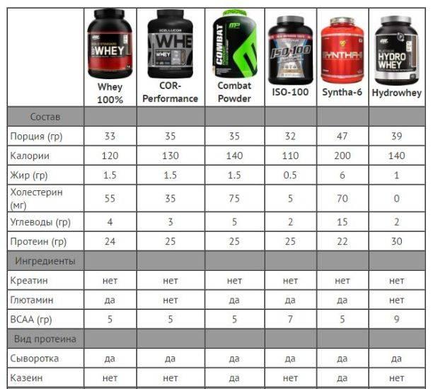 Какой протеин лучше для набора мышечной массы и сжигания жира: топ 10 брендов