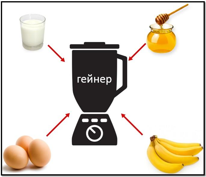 Гейнер для набора массы в домашних условиях - как приготовить